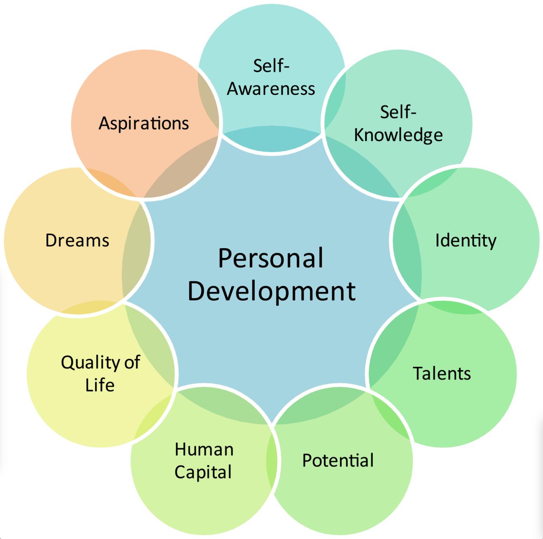Personal Growth Potential Diagram Calgary